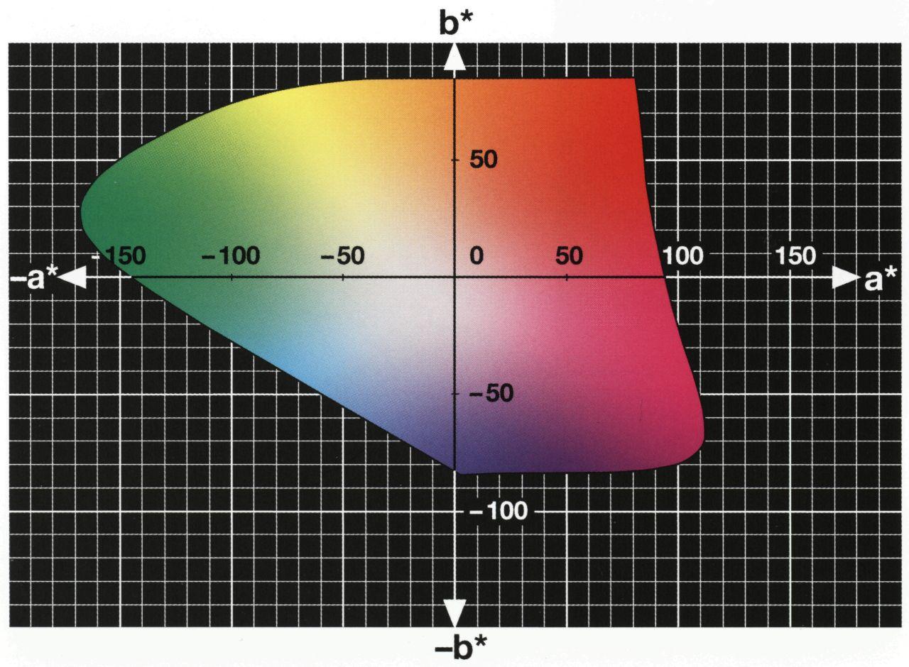 Технологический прогресс позволяет устройствам всё больше расширять свою цветовую гамму